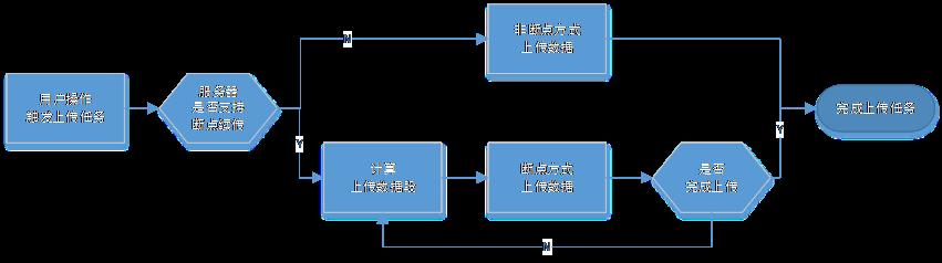 文件上传流程图